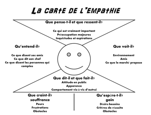 carte auto-empathie