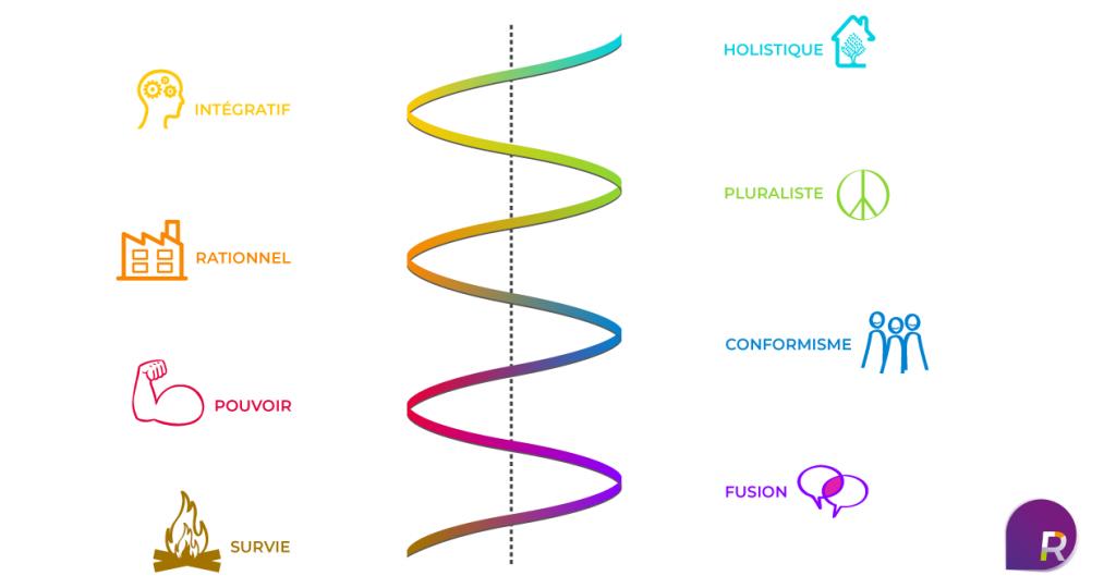 spirale-dynamique-Relyance_RS