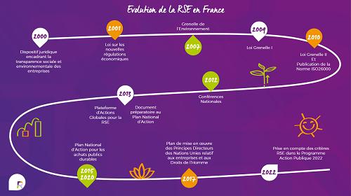 500px-infographie-evolution-légale-rse