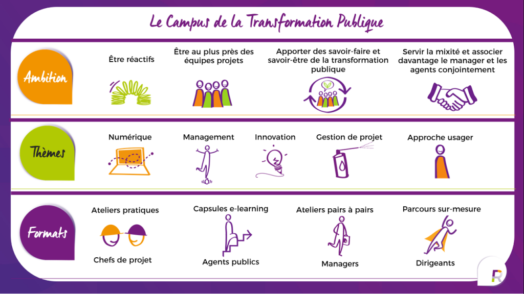 campus-transformation-publique